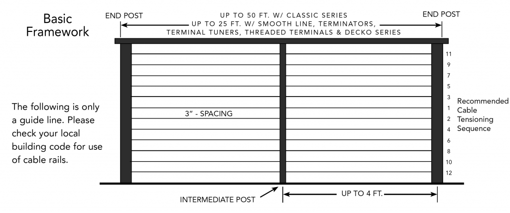 Cable Railing Specifications